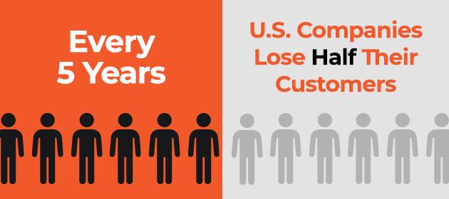 US Customer base infographic